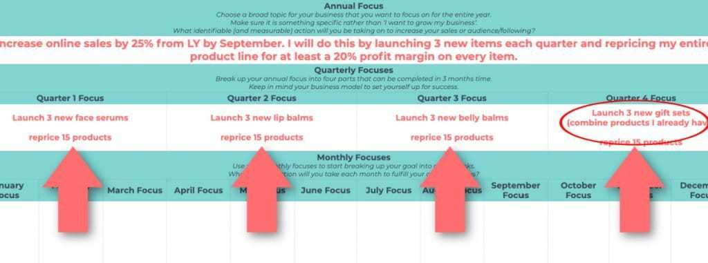 Visual example of how to take an annual goal and split it into quarterly goals.